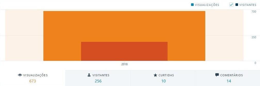 visualizações 1o mês - visitantes
